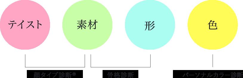 4つの要素(テイスト・色・形・素材)