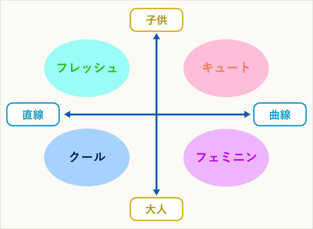 顔タイプ分類4タイプ
